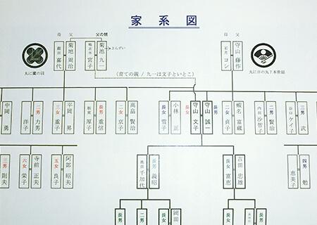 代筆屋の家系図作成